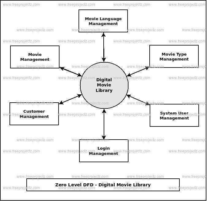 Zero Level DFD Digital Movie Library
