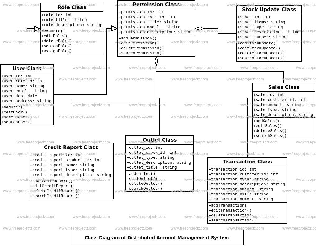 Distributed Account Management System Class Diagram