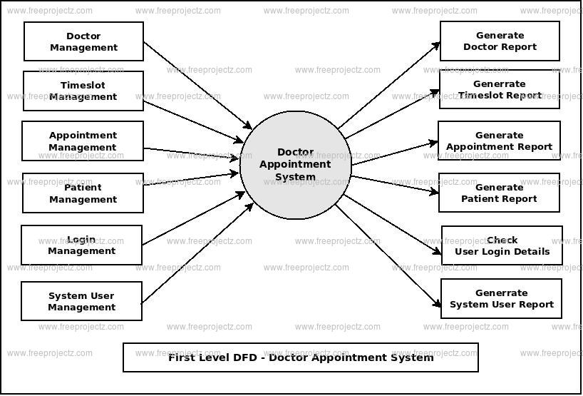 Doctor appointment system dataflow diagram first level dfd doctor appointment system ccuart Images