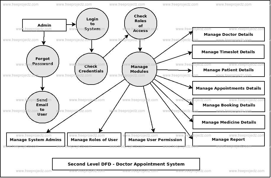 Second Level DFD Doctor Appointment System