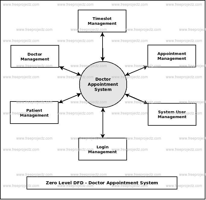 zero level dfd doctor appointment system