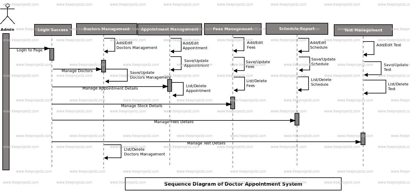 Doctor Appointment System UML Diagram | FreeProjectz