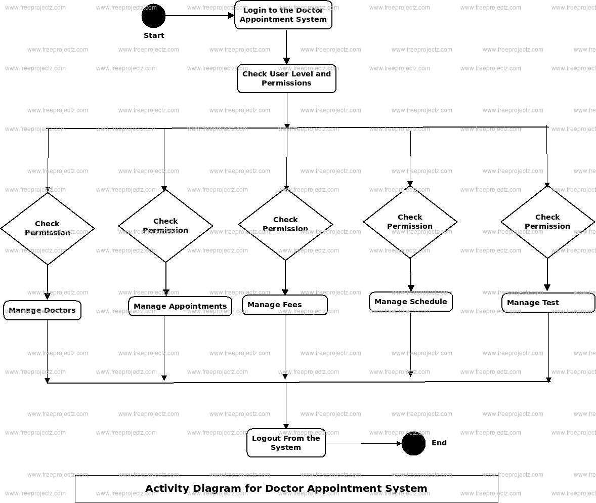 Doctor Appointment System Activity Diagram