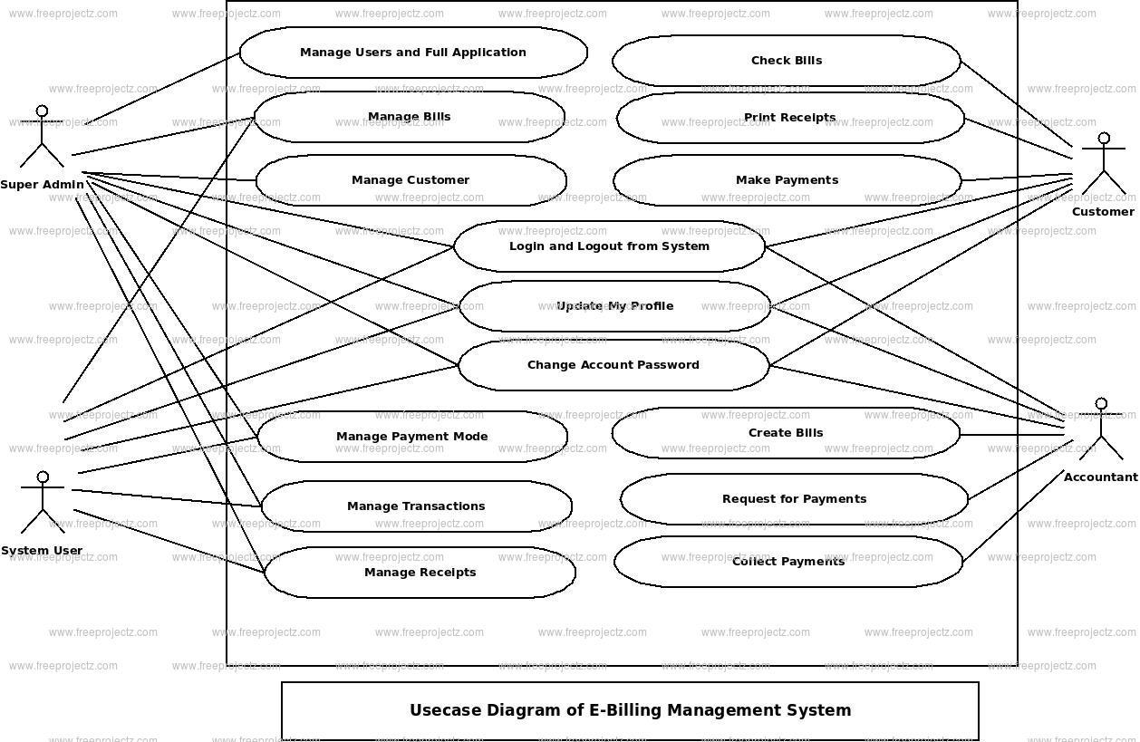 E-Billing Management System Use Case Diagram