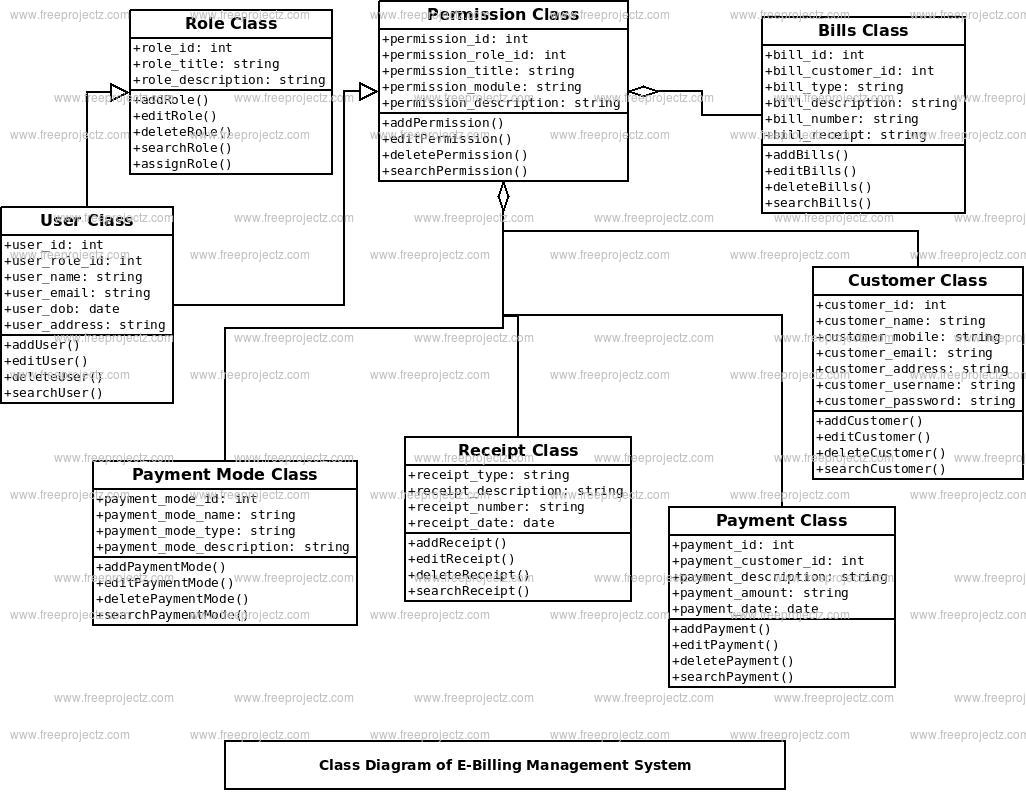 E-Billing Management System Class Diagram