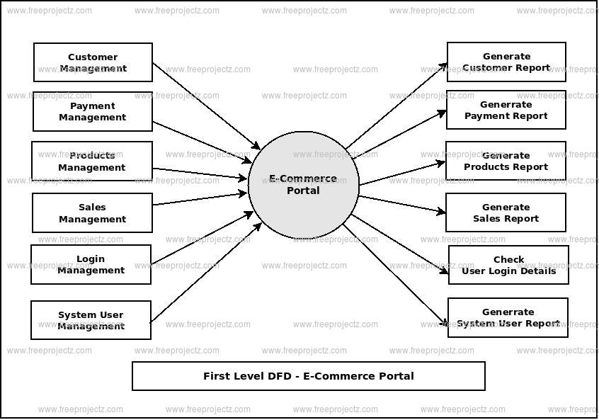 First Level DFD E-Commerce Portal