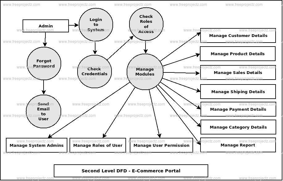 Second Level DFD E-Commerce Portal