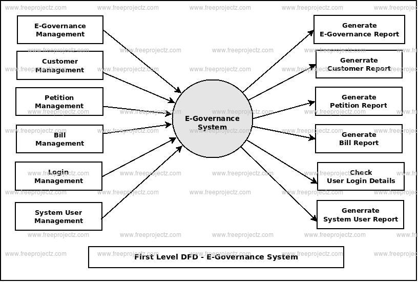 First Level DFD E-Governance System