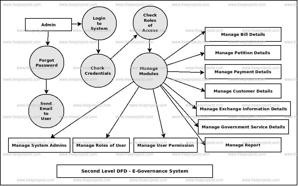 Second Level DFD E-Governance System