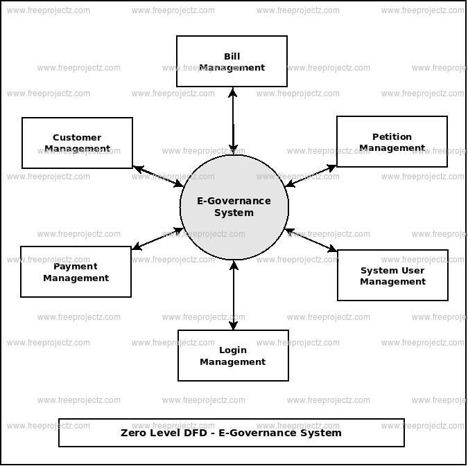 Zero Level DFD E-Governance System