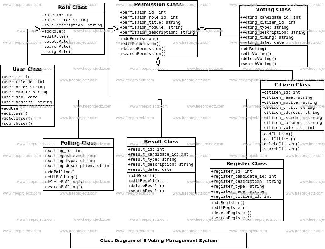 E-Voting Management System Class Diagram