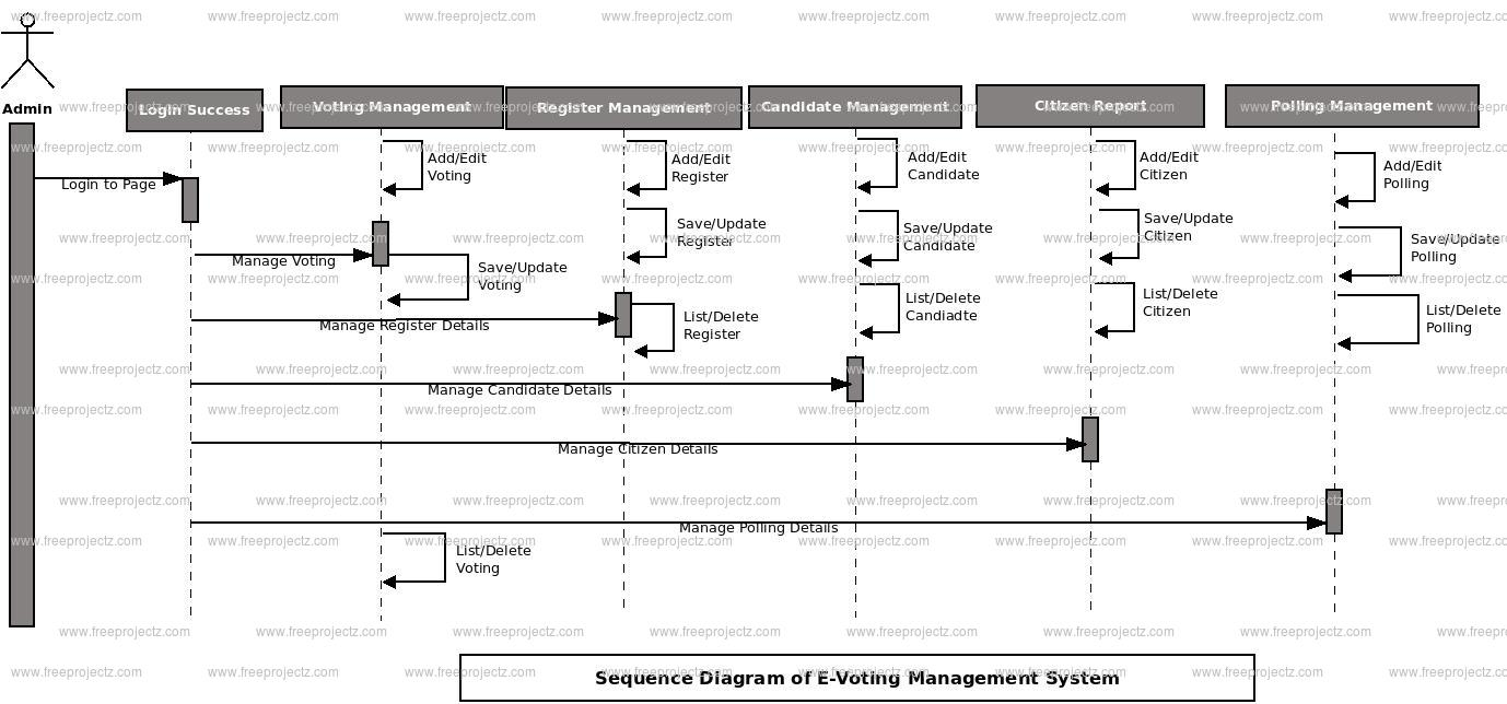 E voting management system sequence diagram uml diagram object register object voting object result object candidate object ccuart Choice Image