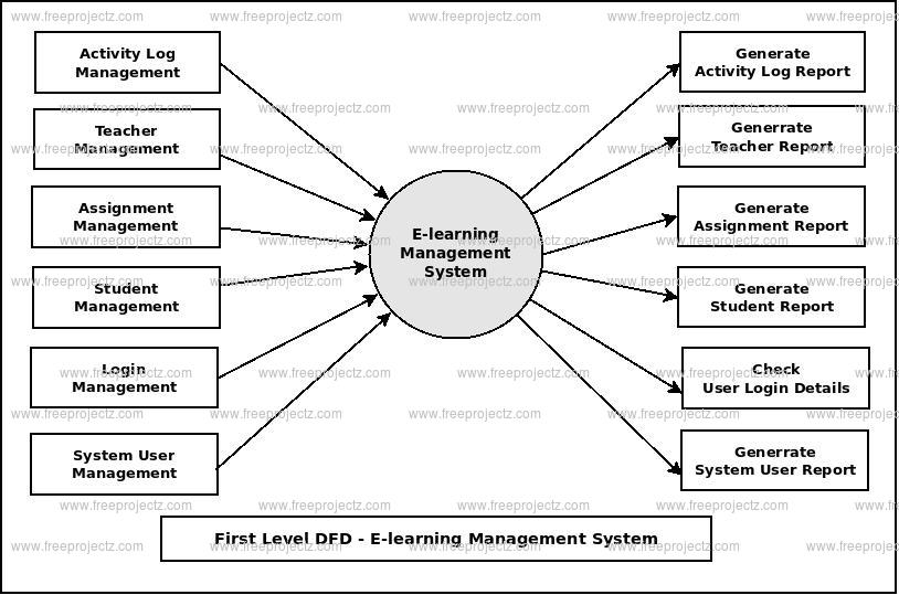 First Level DFD E-learning Management System