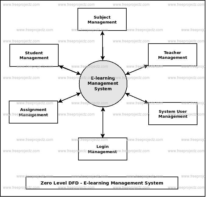 Zero Level DFD E-learning Management System