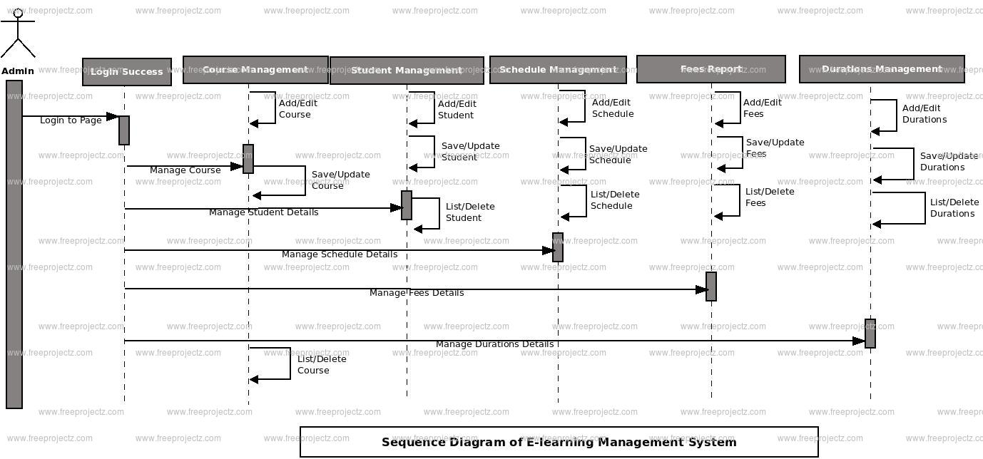 E Learning Management System Sequence Uml Diagram