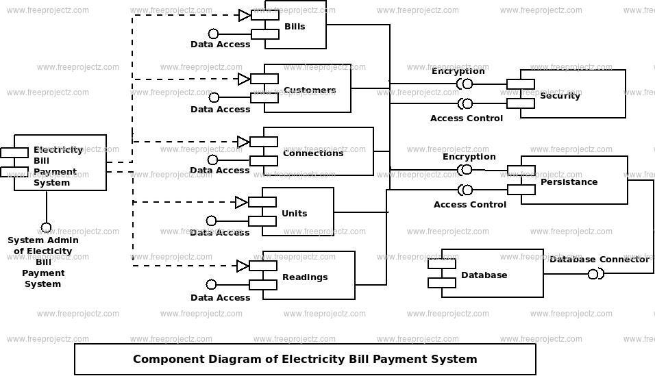 Electricity Bill Payment System Component Diagram ( UML Diagram ...