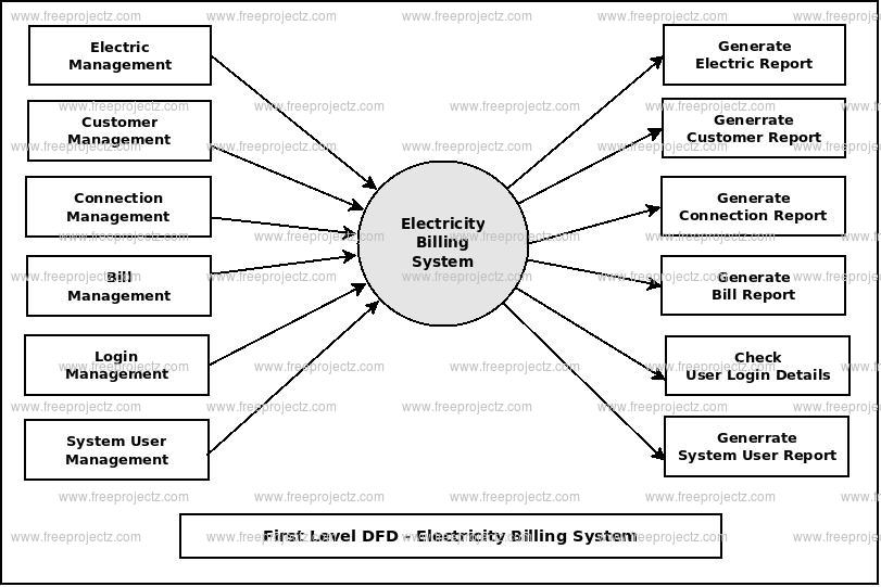 Electricity Billing System Dataflow Diagram (DFD) FreeProjectz