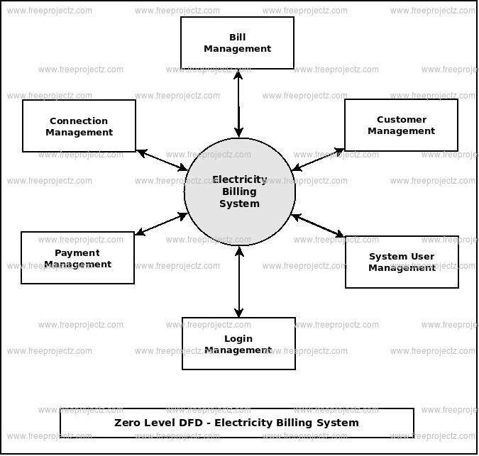 Electricity Billing System Dataflow Diagram (DFD) FreeProjectz