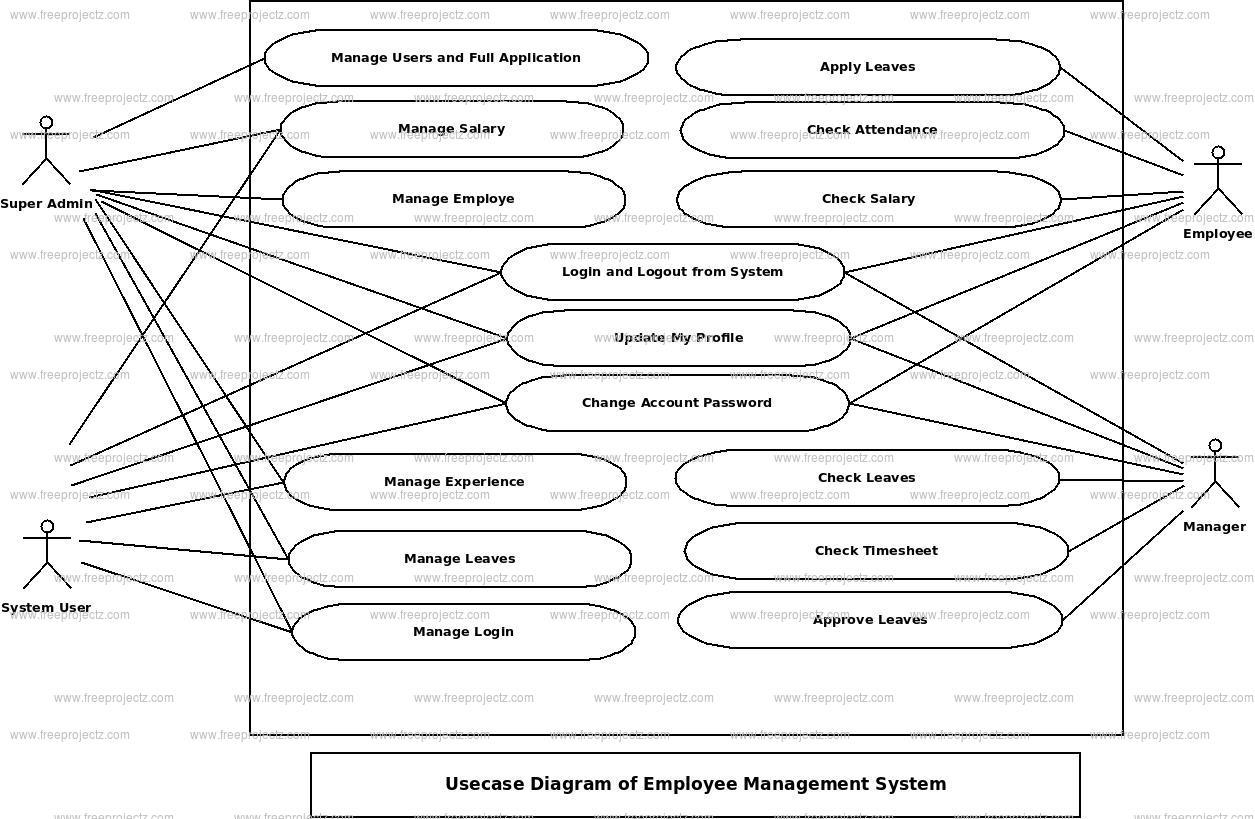 Employee Management System Use Case Diagram | FreeProjectz