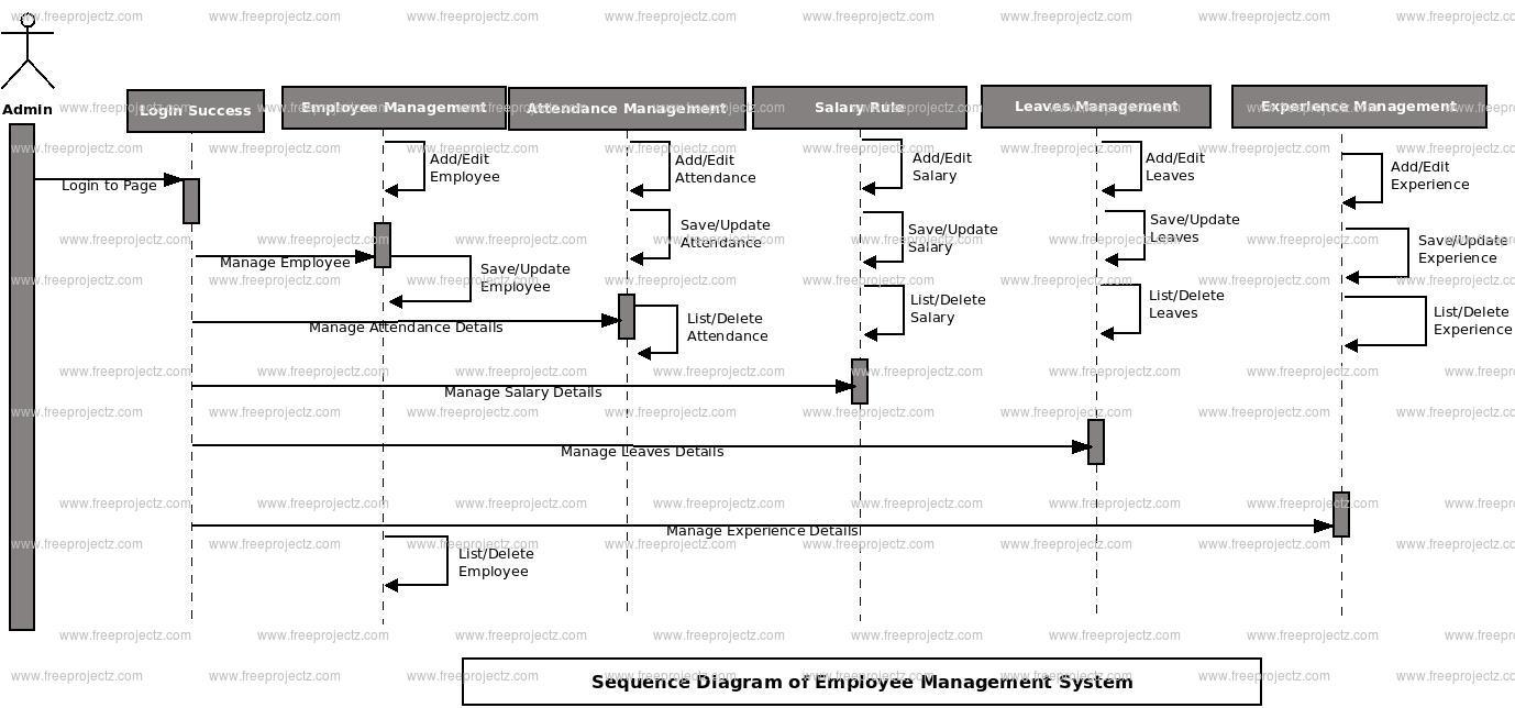 employee management system uml diagram