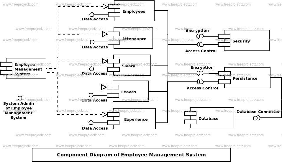 Employee Management System Uml Diagram Freeprojectz