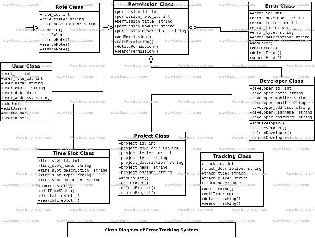 Error Tracking System Class Diagram