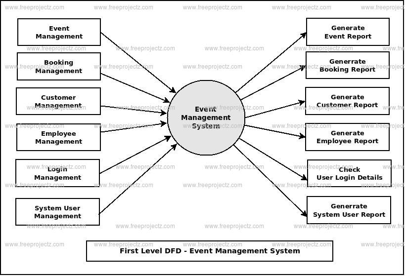 First Level DFD Event Management System