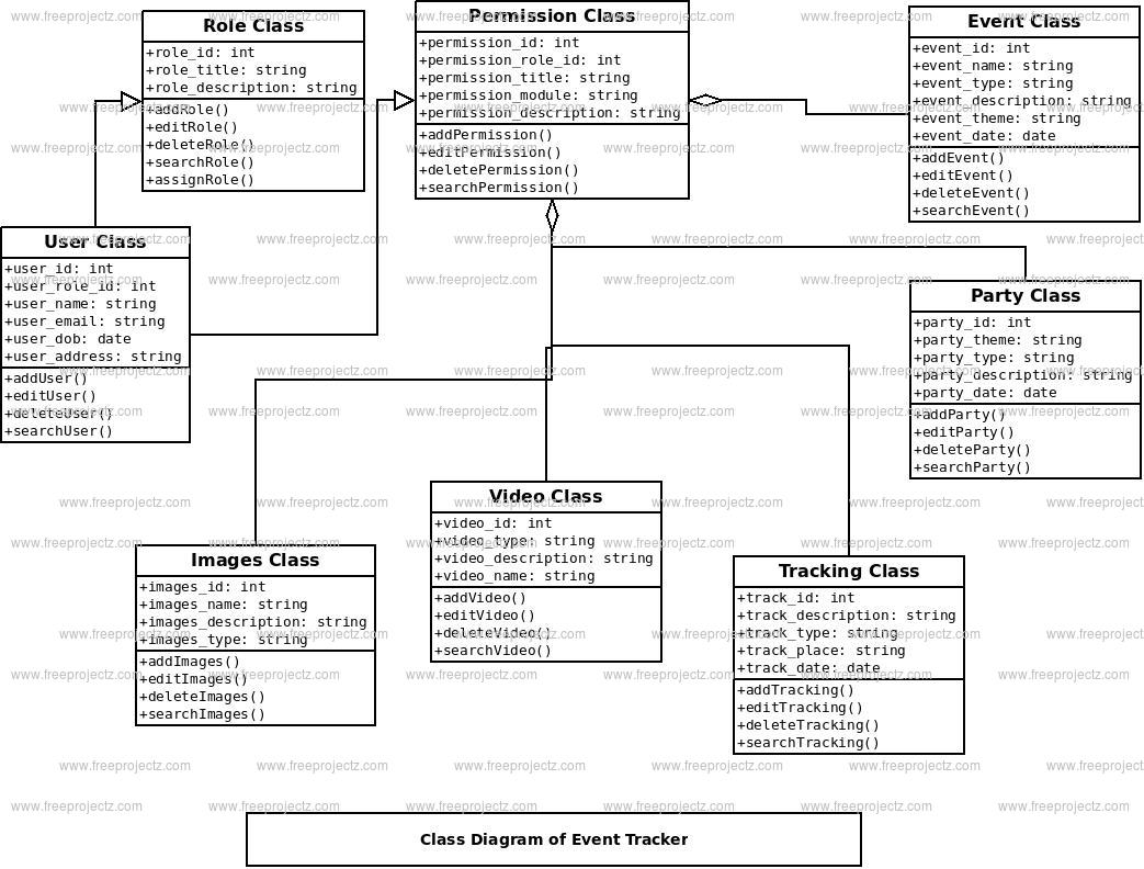 Event Tracker Class Diagram