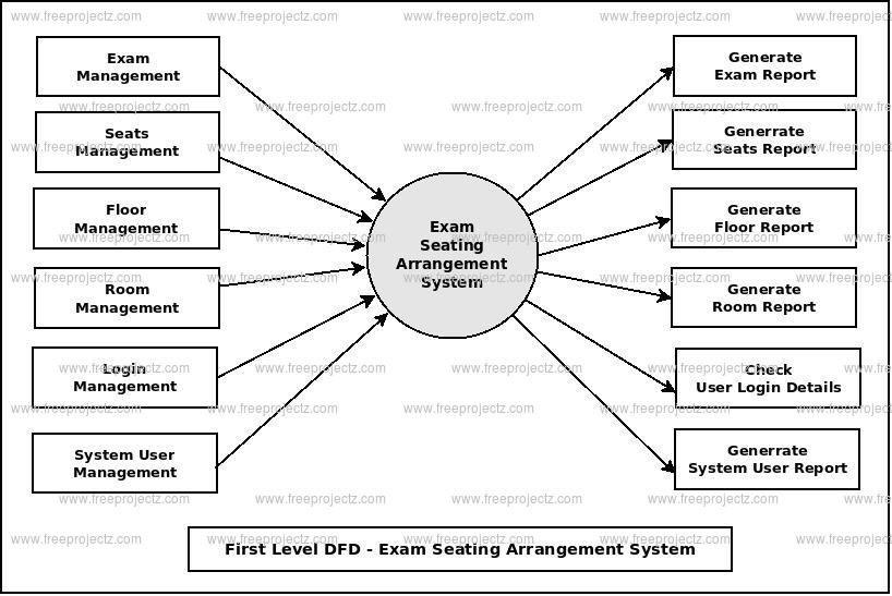 First Level DFD Exam Seating Arrangement System