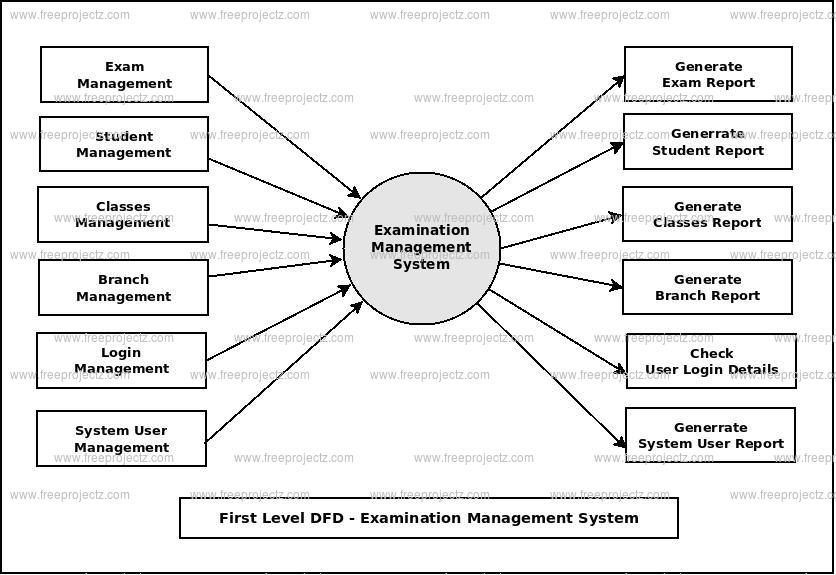 First Level DFD Examination Management System