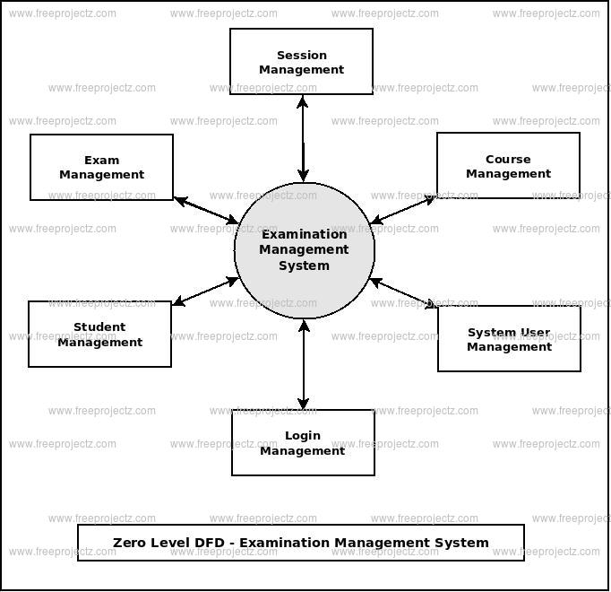 Zero Level DFD Examination Management System