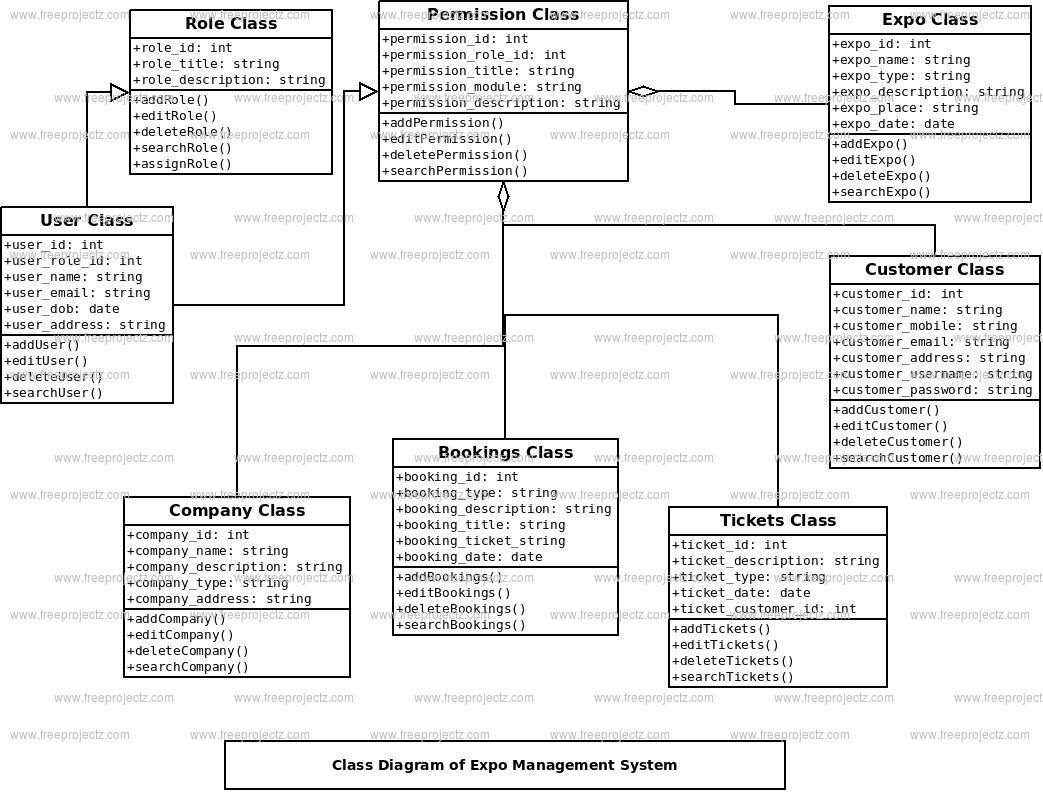 Expo Management System Class Diagram