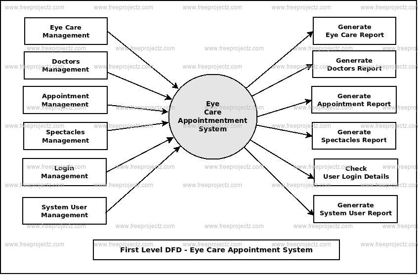 First Level DFD Eye Care Appointment System