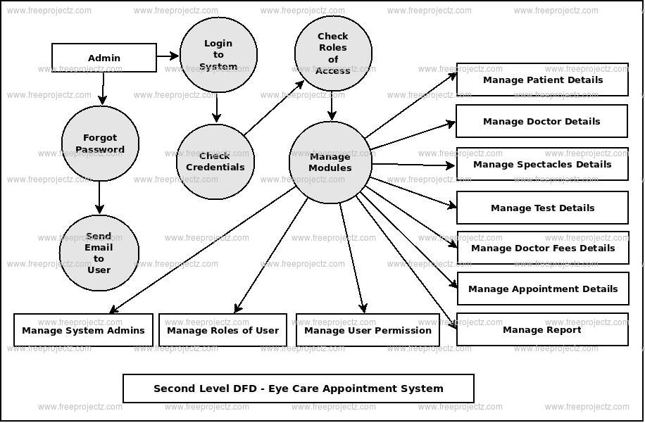 Eye Care Appointment System Dataflow Diagram (DFD) FreeProjectz