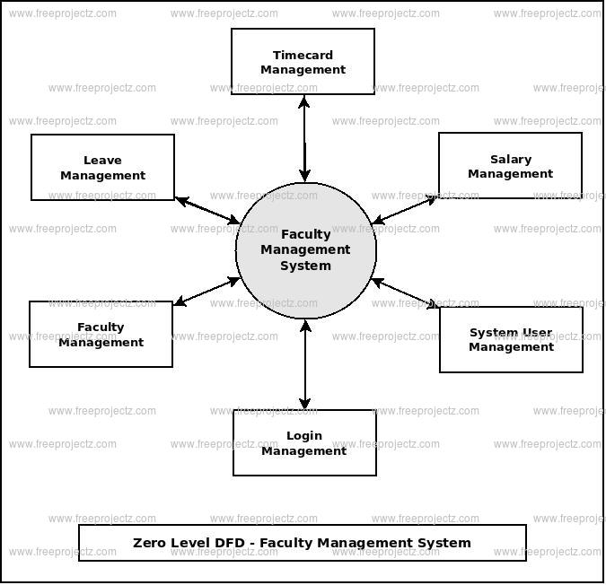 Zero Level DFD Faculty Management System