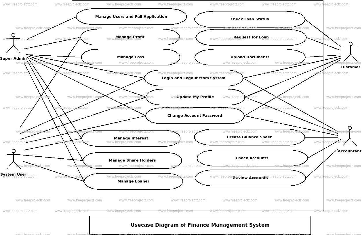 Finance Management System Use Case Diagram