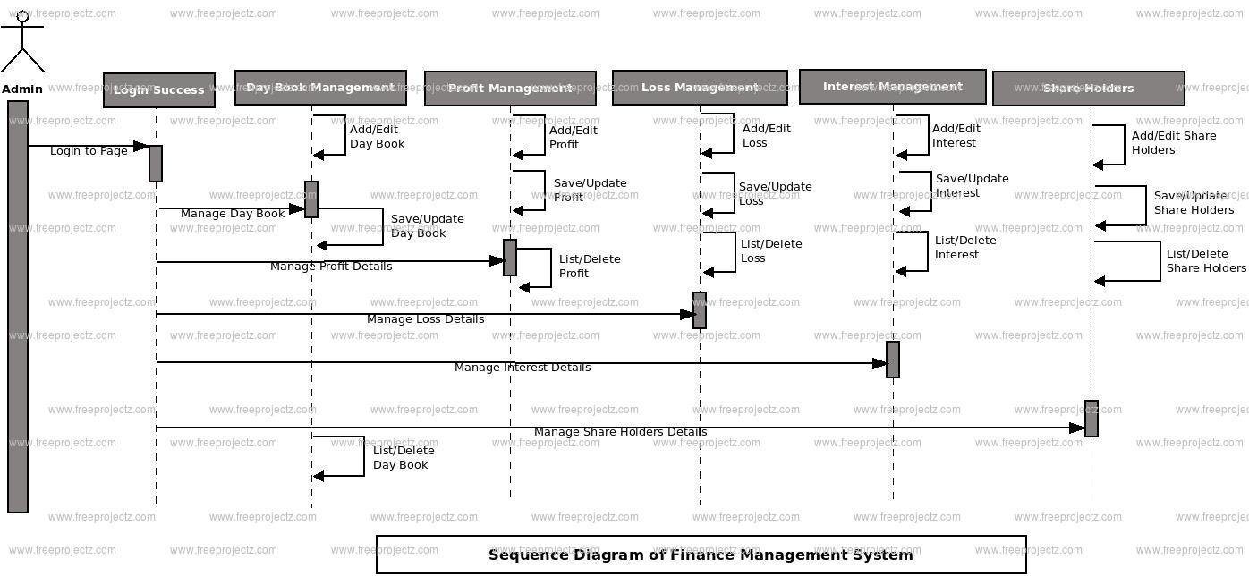 Finance Management System Sequence UML Diagram | FreeProjectz
