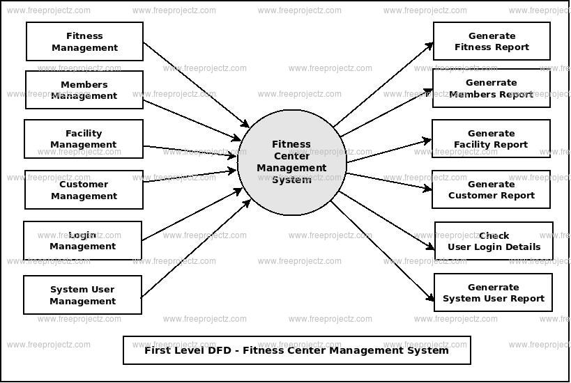 First Level DFD Fitness Center Management System