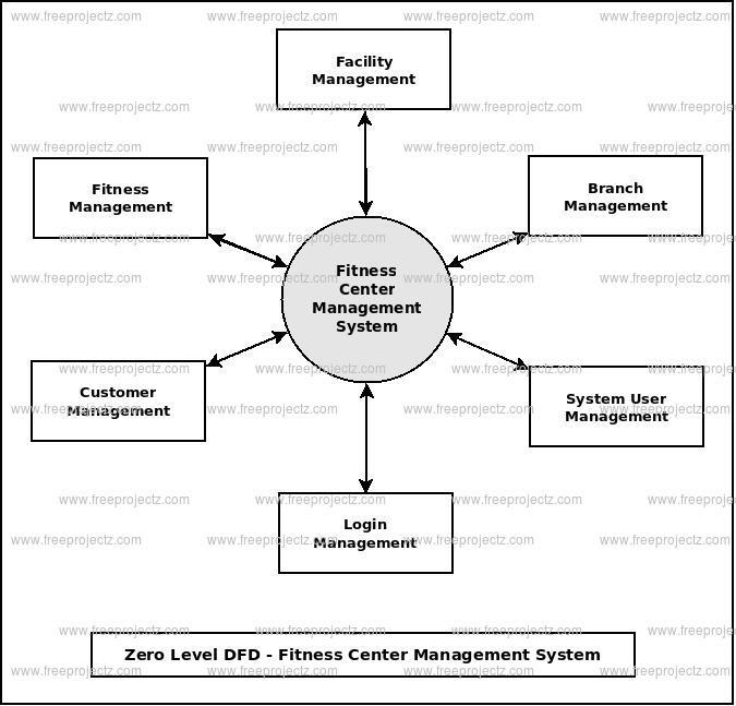 Fitness Center Management System Dataflow Diagram Dfd Freeprojectz