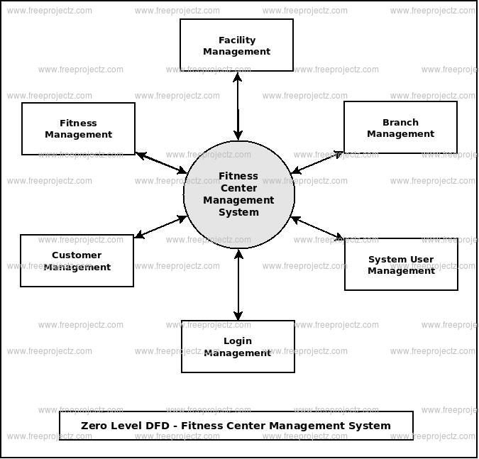Zero Level DFD Fitness Center Management System