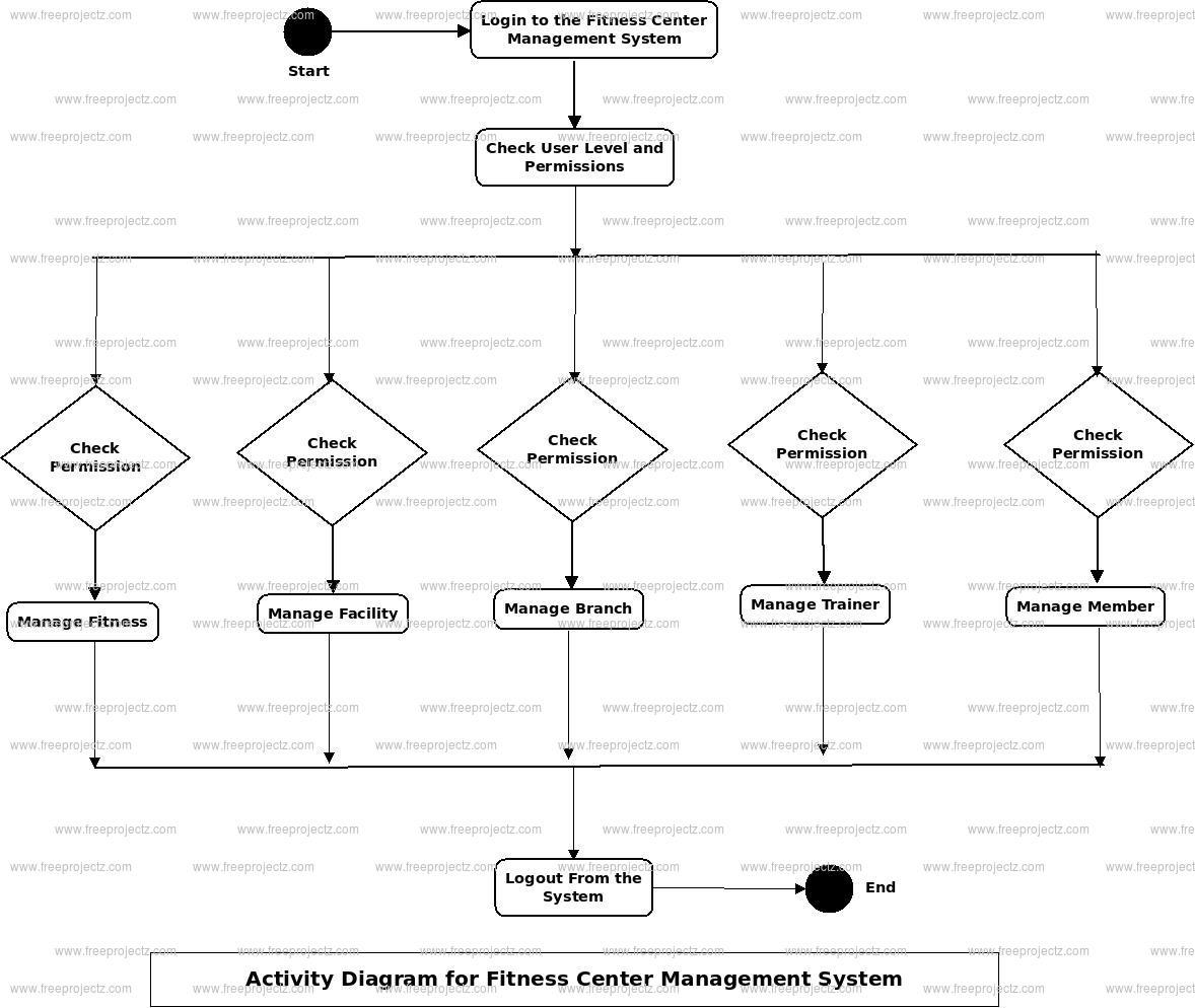 Fitness Center Management System Activity Diagram
