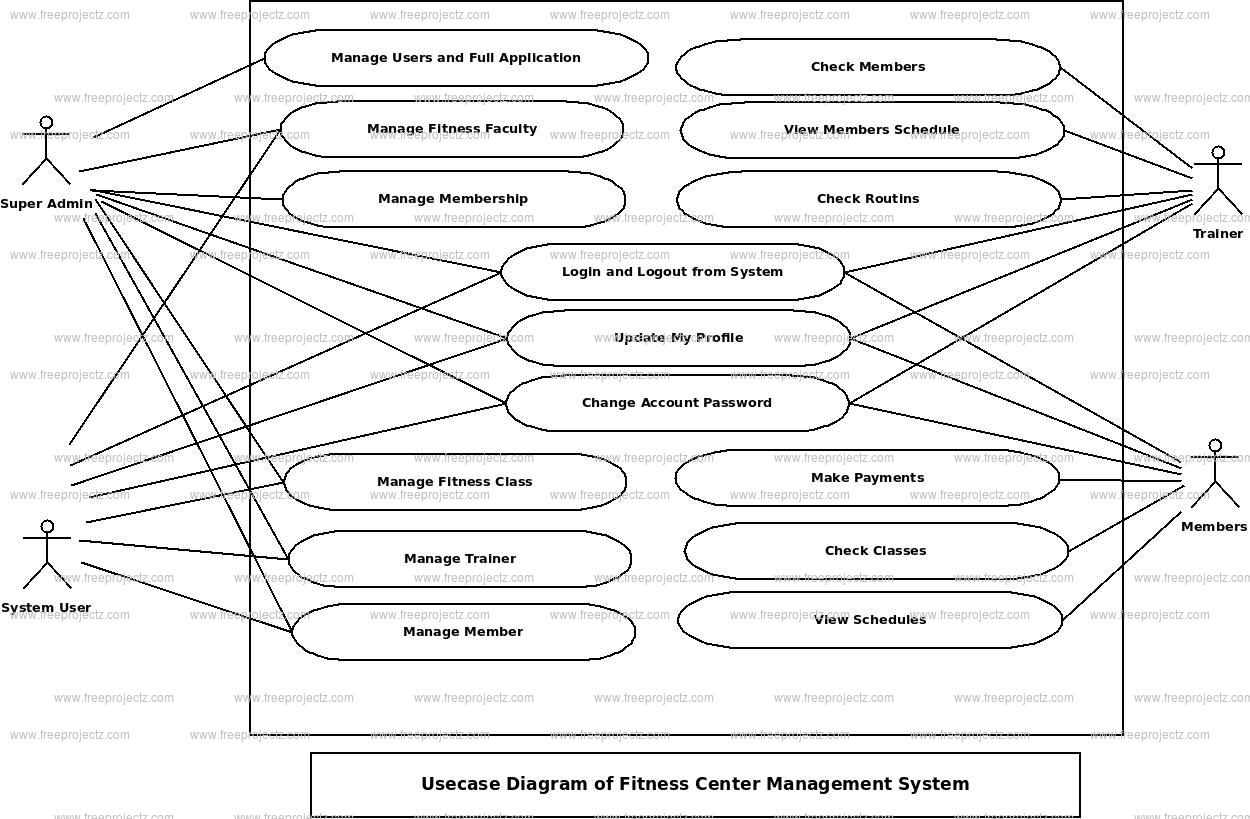 Fitness Center Management System Use Case Diagram
