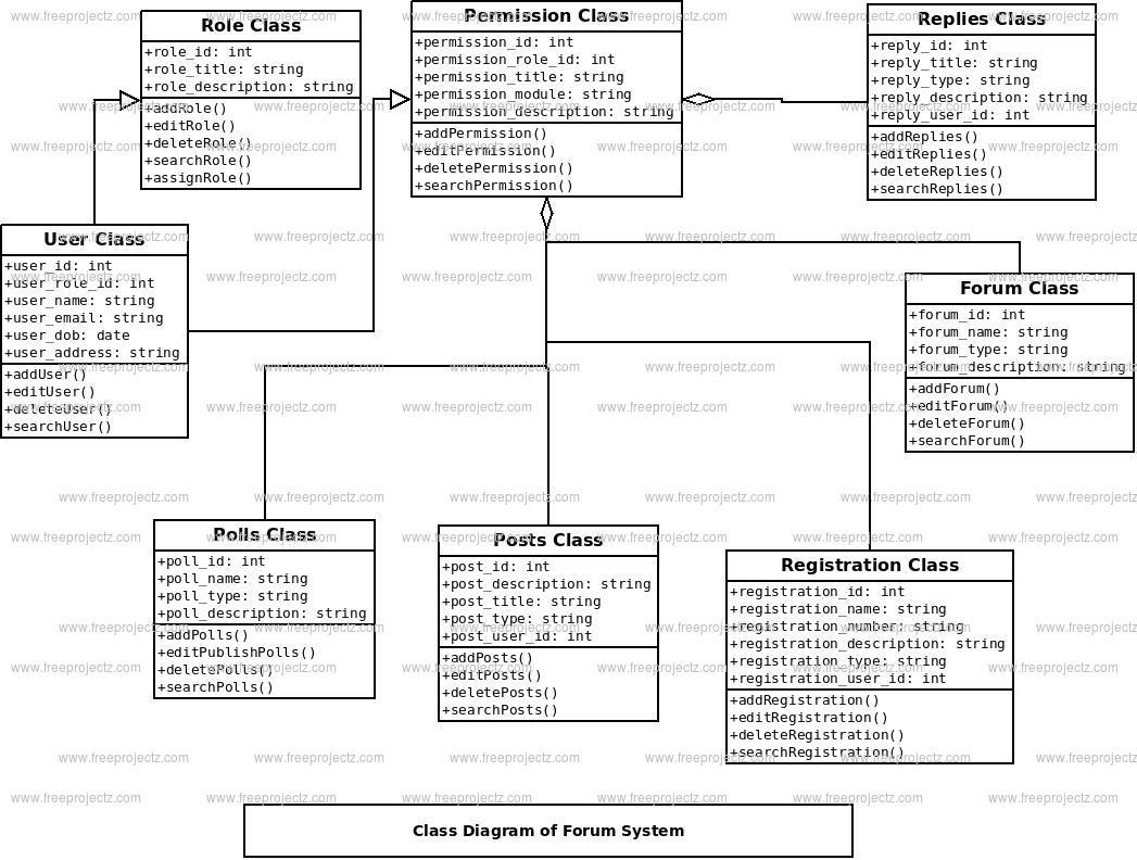 forum system class diagram