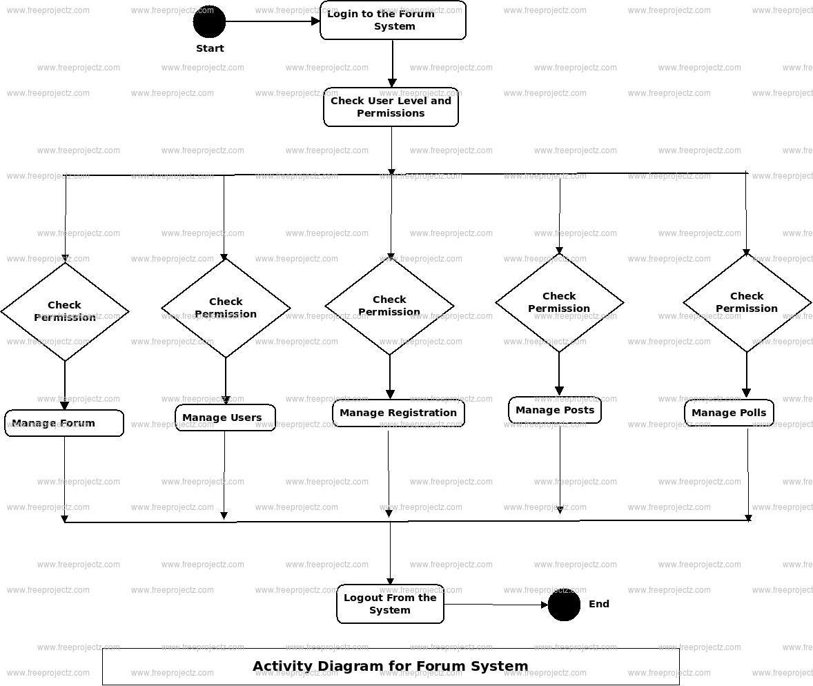 Forum System Activity Diagram