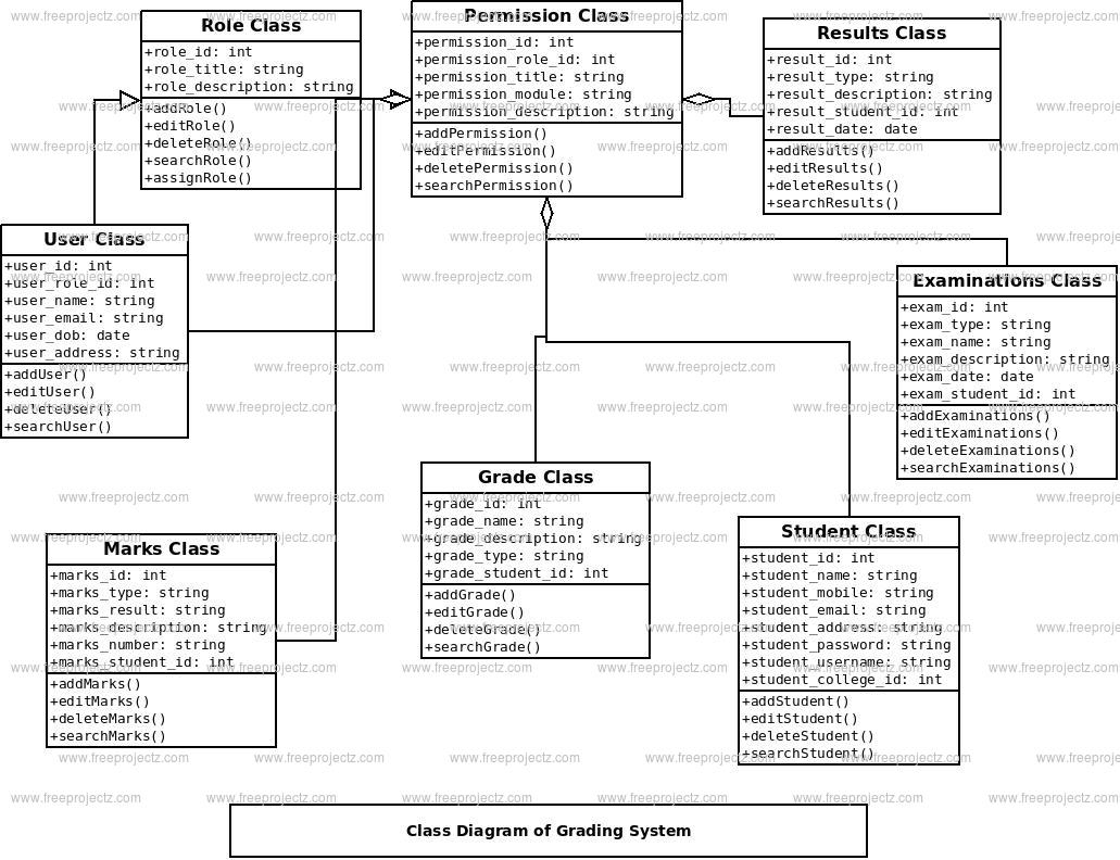 Grading System Class Diagram Freeprojectz