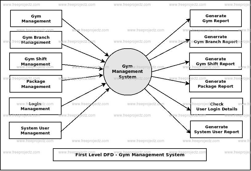 First Level DFD Gym Management System