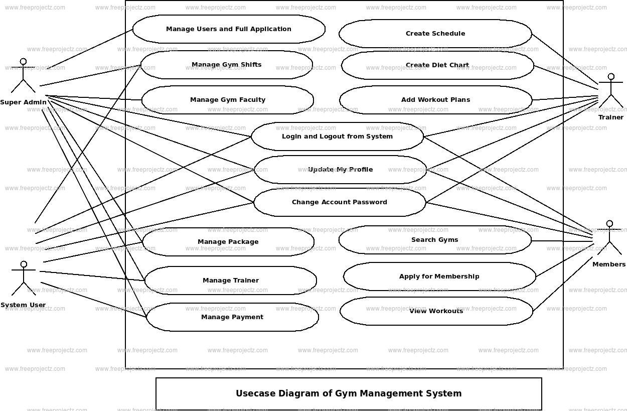 Gym Management System Use Case Diagram