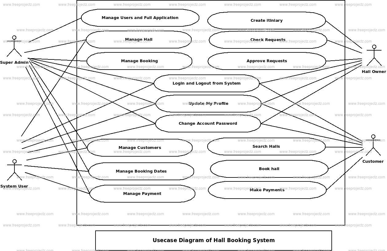 Hall Booking System Use Case Diagram