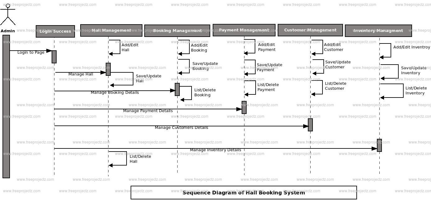 Hall Booking System Sequence UML Diagram | FreeProjectz