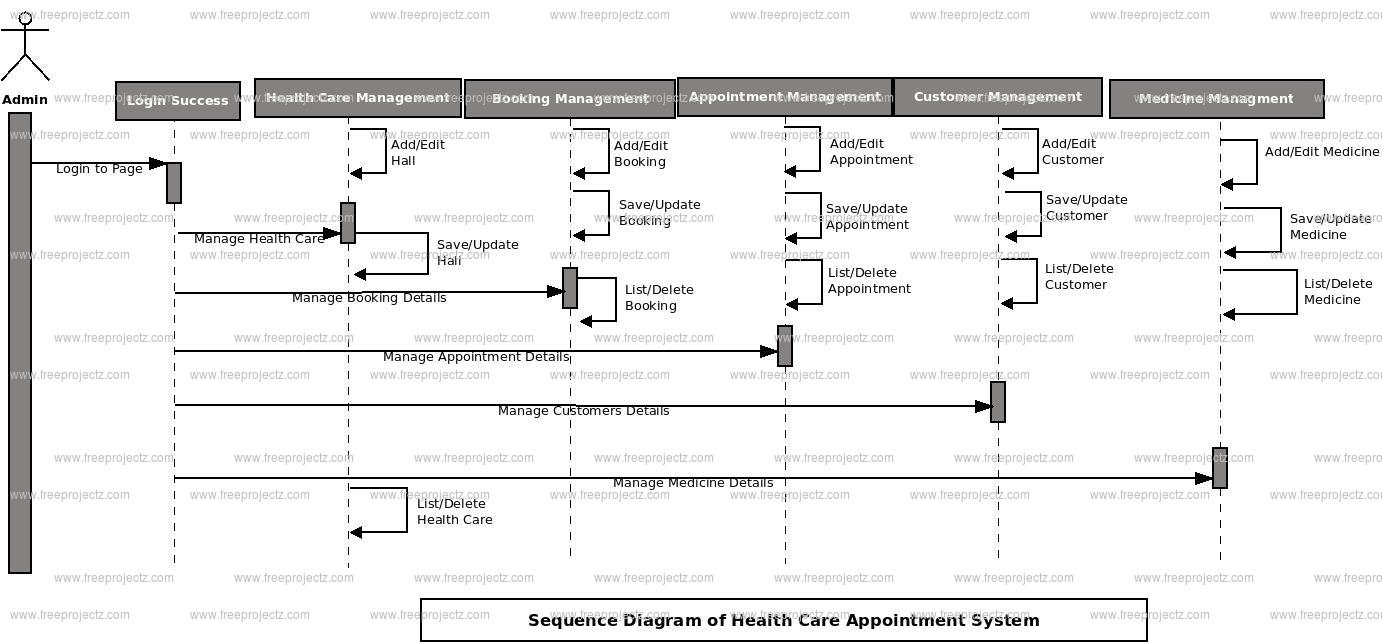 Health care appointment system sequence diagram uml diagram medicine object health care object appointment object booking object test object ccuart Images